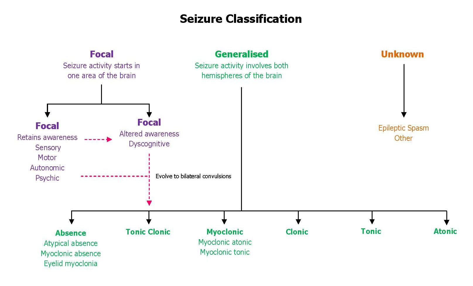 epilepsy seizure chart mental health disorders that cause